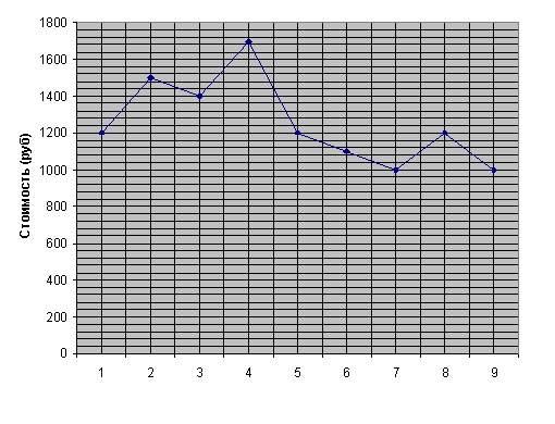 график егэ: