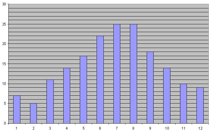 Какой вариант теста на егэ по математике за 2007
